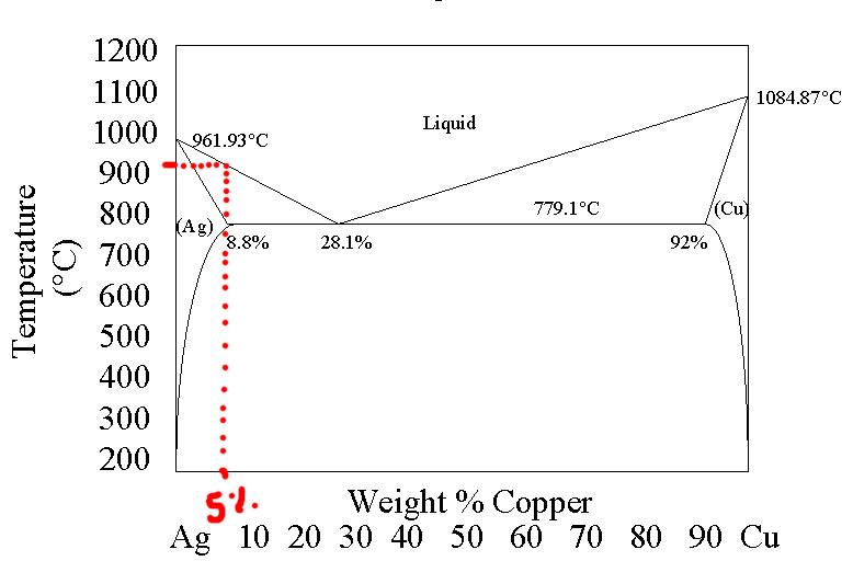 Courbe de température du M40 Cloud Diagra10