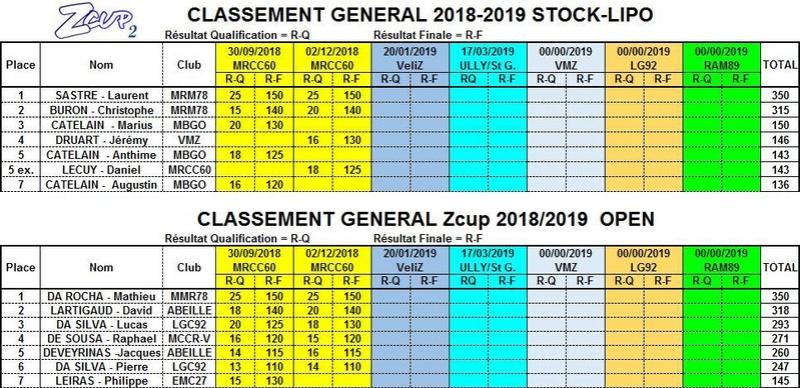 Seconde manche ZCup saison 2 Classe13