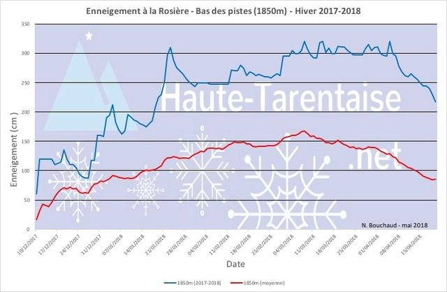 Historique de l'enneigement en Haute-Tarentaise - Page 4 18basl10