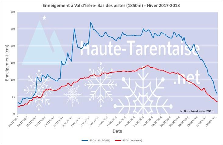 Historique de l'enneigement en Haute-Tarentaise - Page 5 18basv11