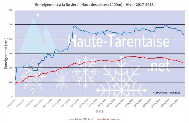 Historique de l'enneigement en Haute-Tarentaise - Page 4 18haut11