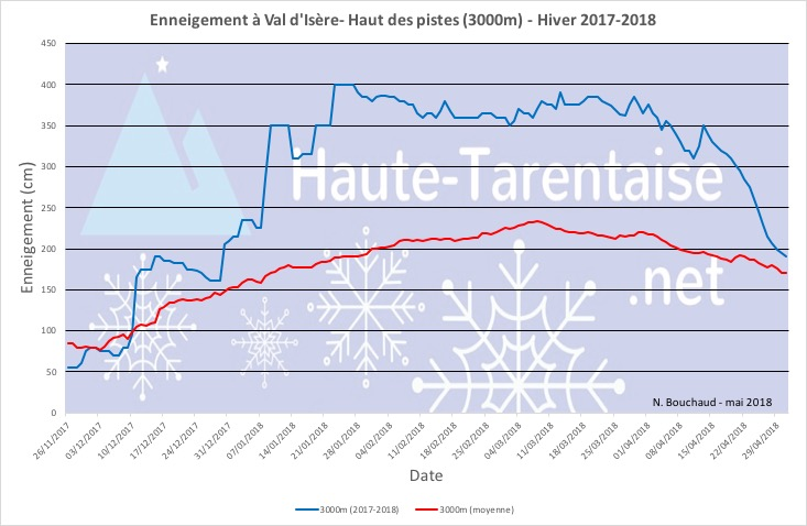Historique de l'enneigement en Haute-Tarentaise - Page 5 18haut13