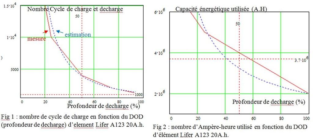 BMS et Depannage ou maintenance de pack de batterie  B123