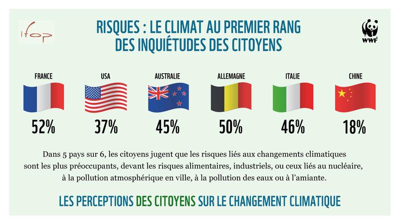 Etude WWF : Le climat au premier rang des inquiétudes des Français Sondag10