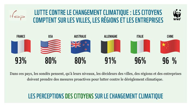 Etude WWF : Le climat au premier rang des inquiétudes des Français Sondag11
