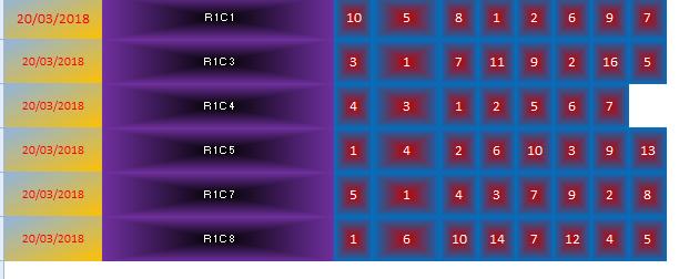 Un classement en test Ryunio11