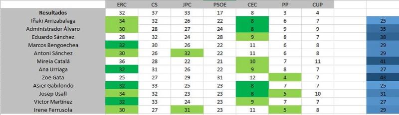 Elecciones Catalanas - Página 2 Captur17