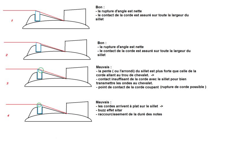 hauteur des cordes (sillet) - Page 2 Sillet14