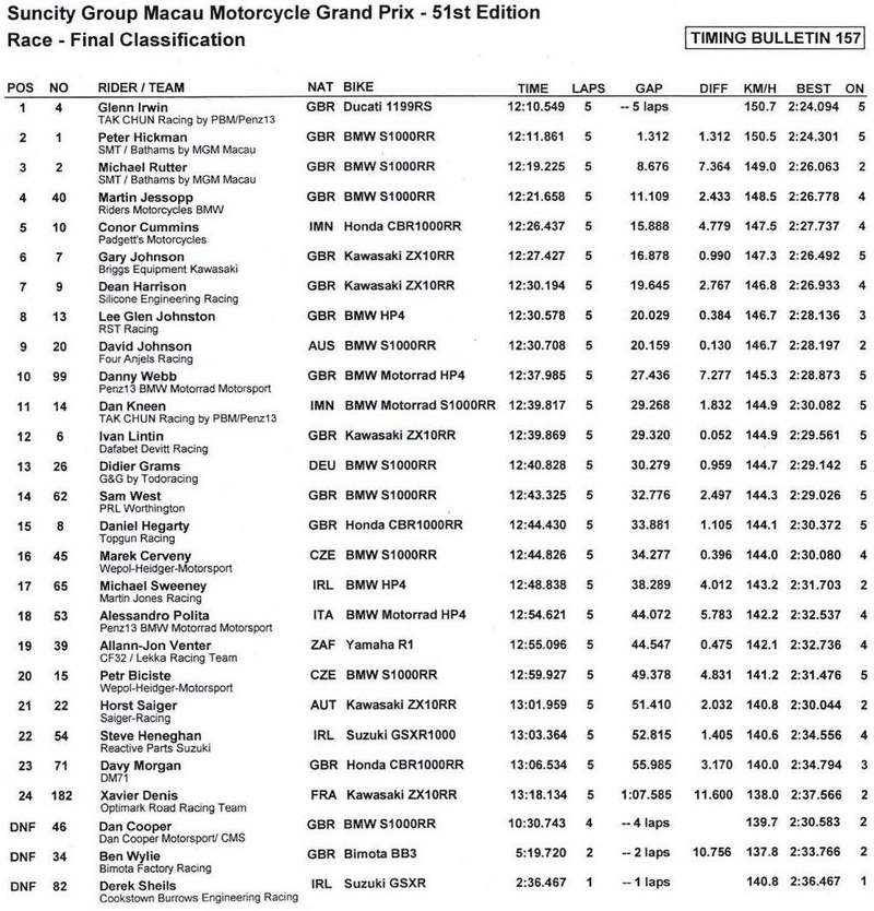 [Road Racing] GP Macau 2017  - Page 3 Result10
