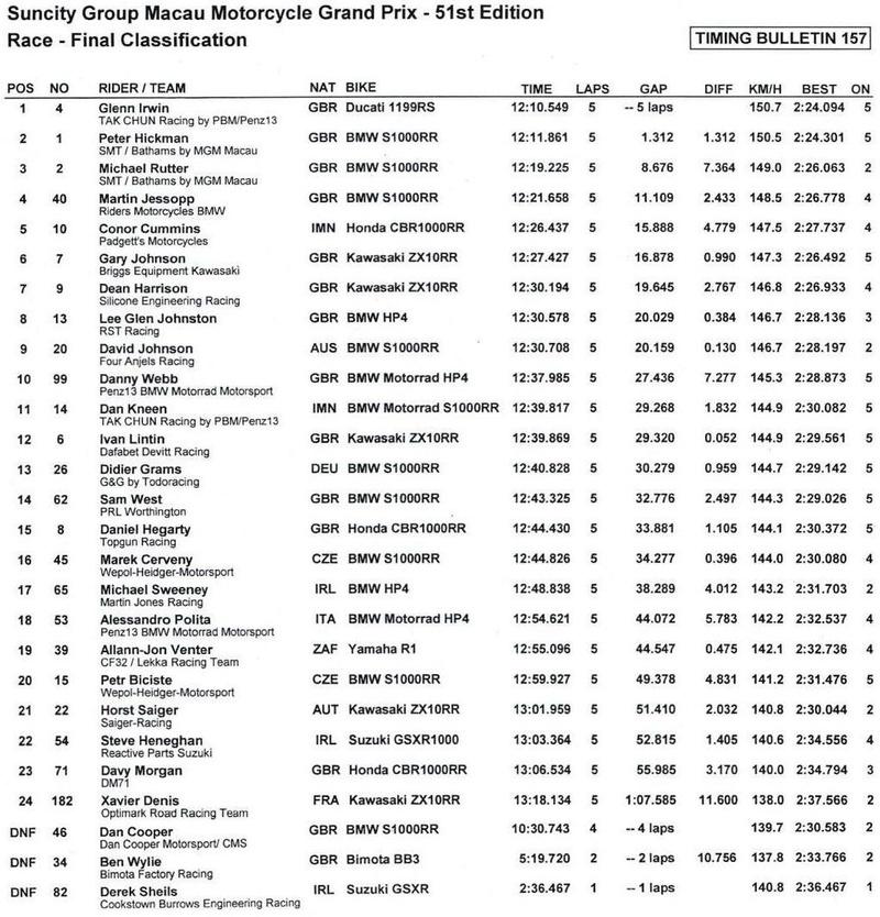 ROAD - [Road Racing] GP Macau 2017  - Page 3 Result10