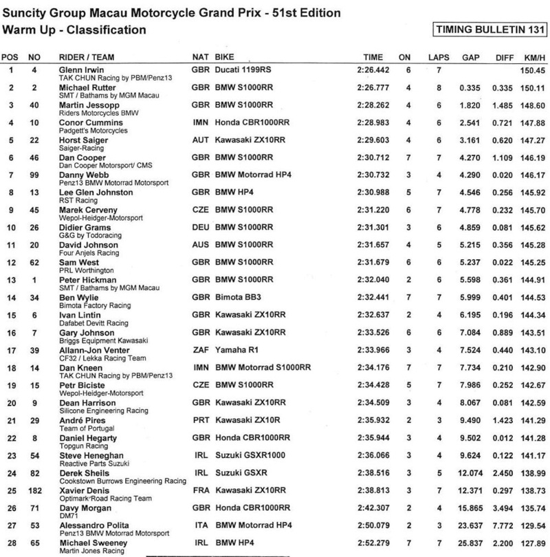 [Road Racing] GP Macau 2017  - Page 2 Warm_u10