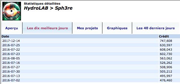 BROUILLON > / BOINC / HydroLab / CERN / LHC / Captur12