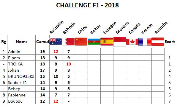 Classement Challenge F1 - 2018 Bahrai10