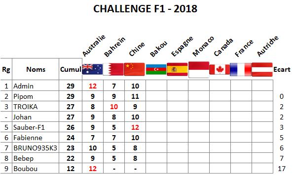 Classement Challenge F1 - 2018 Chine10