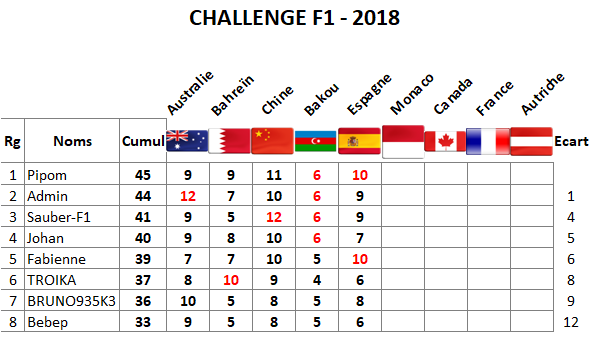 Classement Challenge F1 - 2018 Espagn10