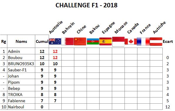 Classement Challenge F1 - 2018 Melbou10