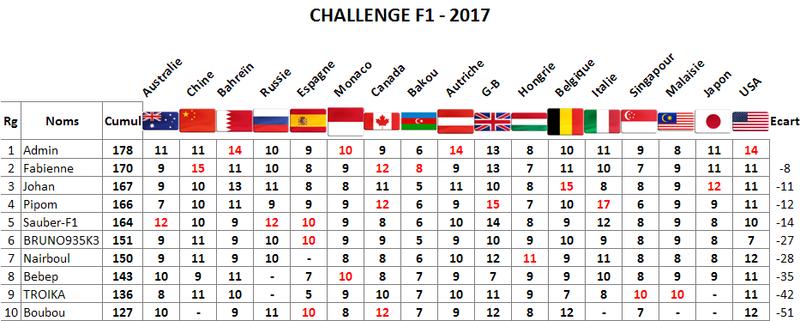 Classement Challenge F1 2017 Usa10