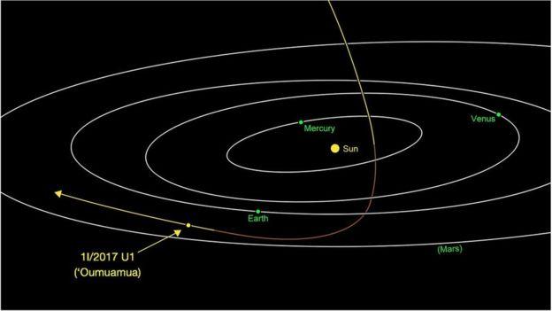 """Un """"cigare"""" venu d'un autre système solaire _9878810"""