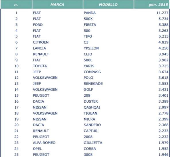 TOP 10 / 20 / 30 Italia e Brasile 2018 Unrae11