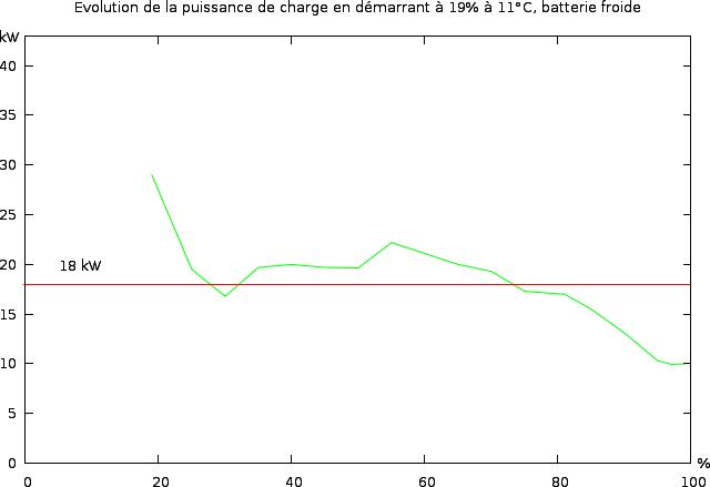 Infos sur la mise à niveau 22 -> 41 kWh - Page 2 Charge11