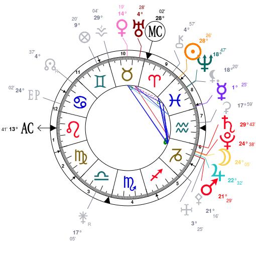 Saturne + Pluton Astrot13