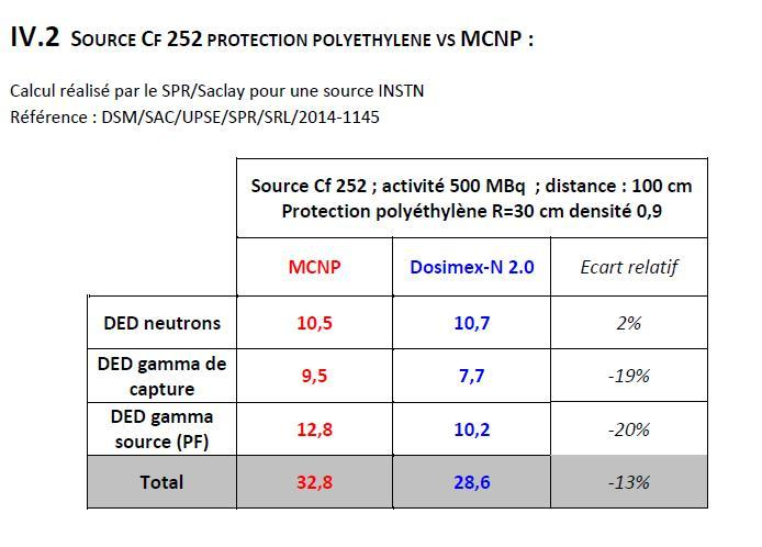 Balise portative neutron & facteur de pondération Cf25210