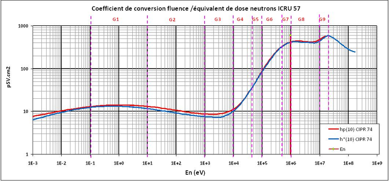 Balise portative neutron & facteur de pondération Neutro13