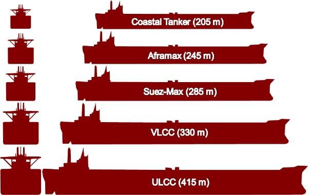 Deadweight tonnage Tanker10