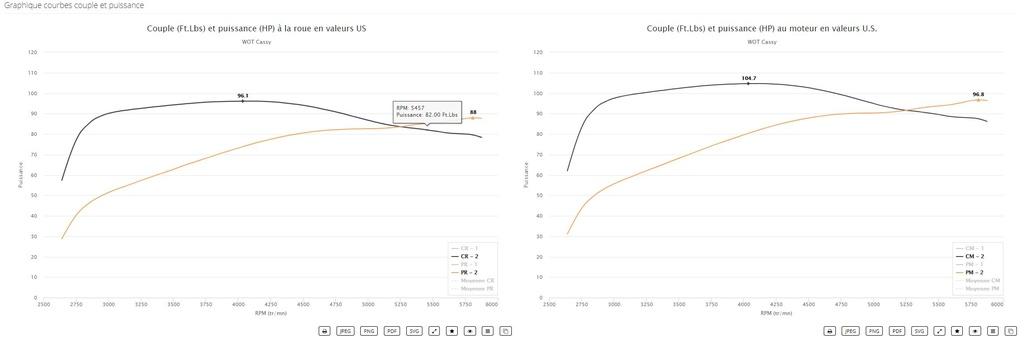 nombre  de cv gagnés en stage 1 - Page 4 Captur15