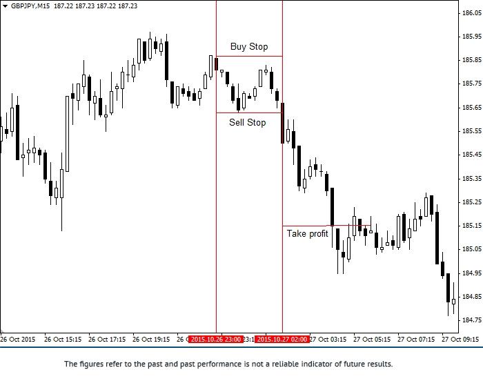 Stratégie «Fourchette de GBP/JPY» 1gbpjp11