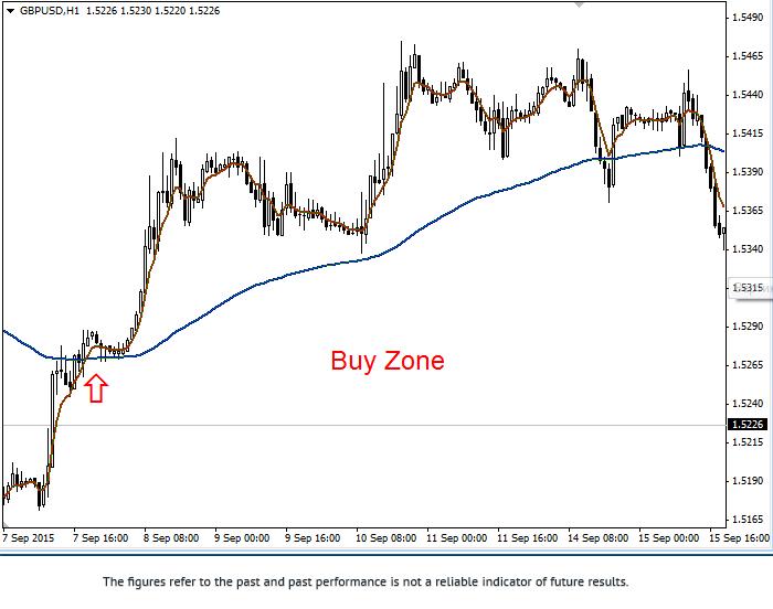 Stratégie «100 EMA sur deux graphiques» 1gbpus15