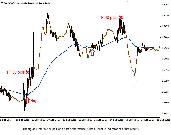 Stratégie «100 EMA sur deux graphiques» 2gbpus15