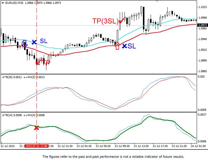 Stratégie «La rupture du canal de volatilité» Eurusd31