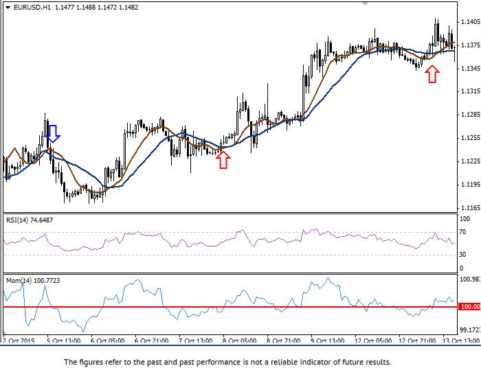 Stratégie «Trading au Momentum» Eurusd32