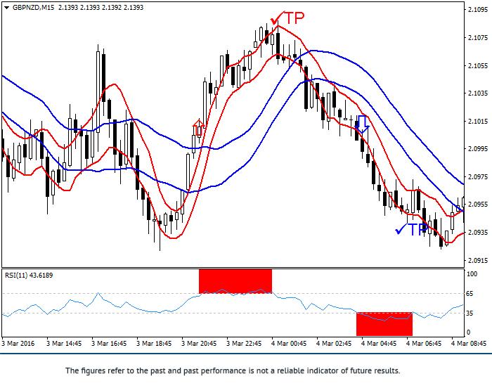 Stratégie «La rupture d'un canal double de la volatilité» Gbpnzd10