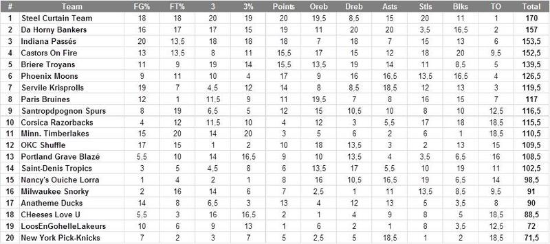 A-League-infos,classements, reports Classe17