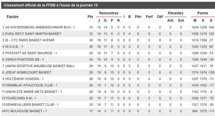 [J.20] FC MULHOUSE - Eveil Recy Saint-Martin Basket : 62 - 90 Captur16