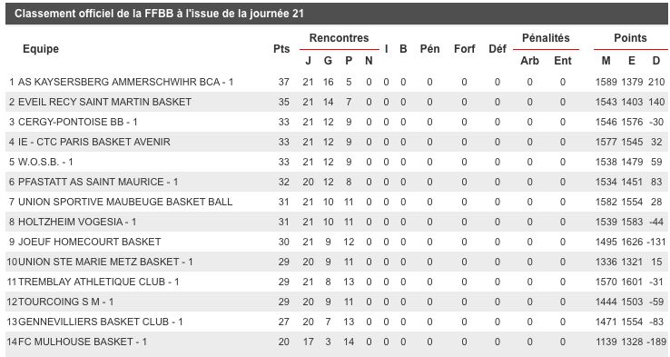 [J.15]Holtzheim Vogesia - FC MULHOUSE : 84 - 52 Captur18