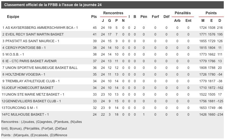 [J.18] FC MULHOUSE - Pfastatt AS Saint-Maurice : 76 - 106 Captur29
