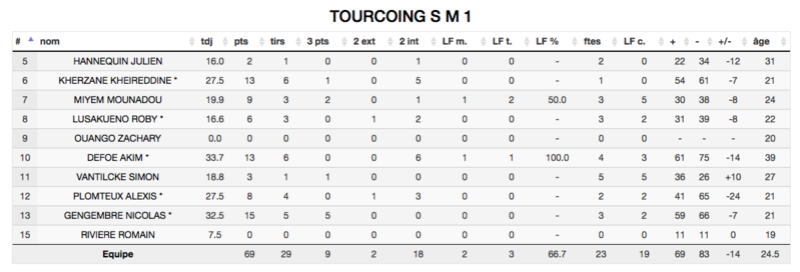 [J.16] FC MULHOUSE - Tourcoing S M : 83 - 69 - Page 2 Captur30