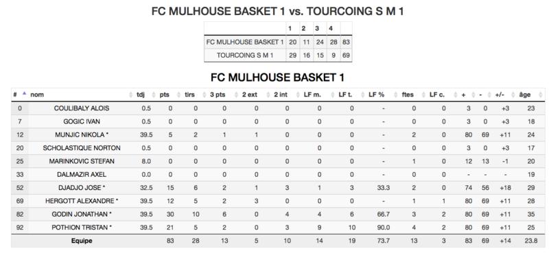 [J.16] FC MULHOUSE - Tourcoing S M : 83 - 69 - Page 2 Captur31