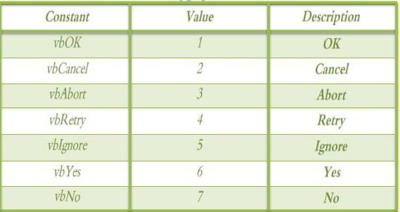 دروس فى VBA Excel Image_39