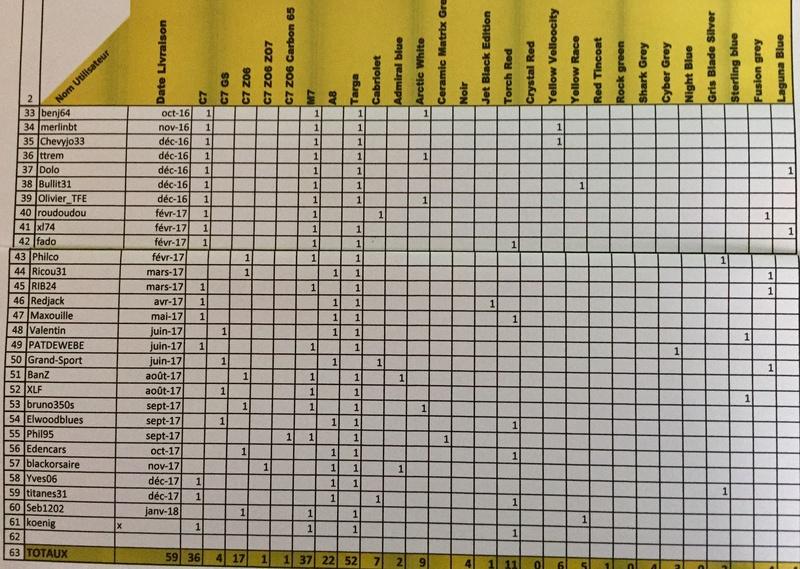 Tableau recensement C7 & C7 Z06 du forum - Page 19 Img_8820