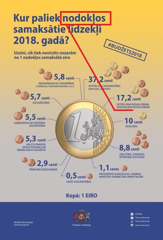 Darbības, kas Latvijas attīstību gremdē un pazemo! - Page 6 29986910