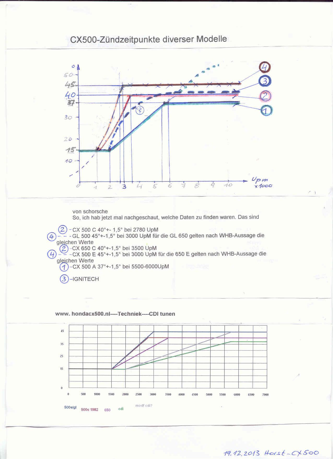 Ignitech: Zündkennfeld Cx500-10