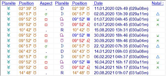 Uranus carré aux noeuds Silver11
