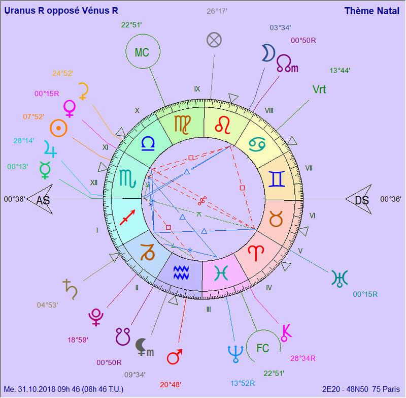 Vénus rétrograde 2018 - Page 4 Uranus10