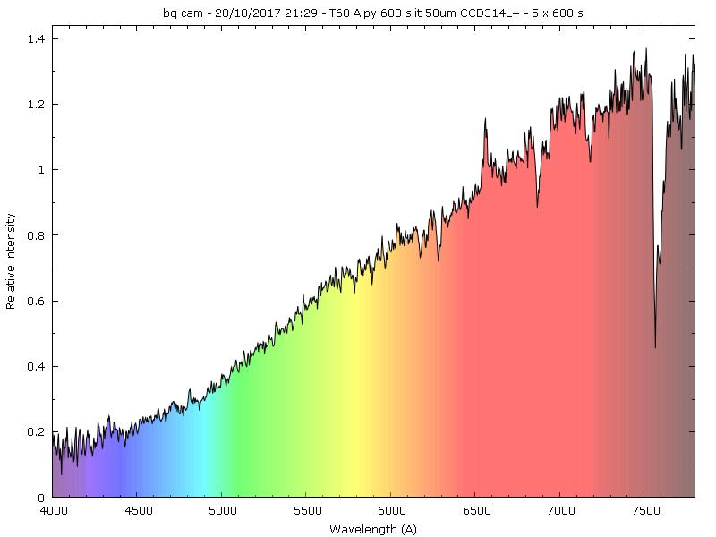 Observation spectro d'étoiles Be faibles au T60 du Pic _bqcam10