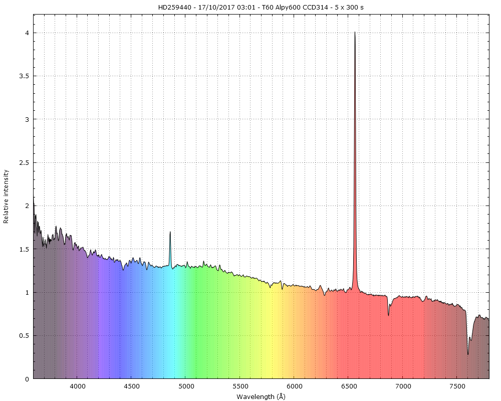 Observation spectro d'étoiles Be faibles au T60 du Pic _hd25910