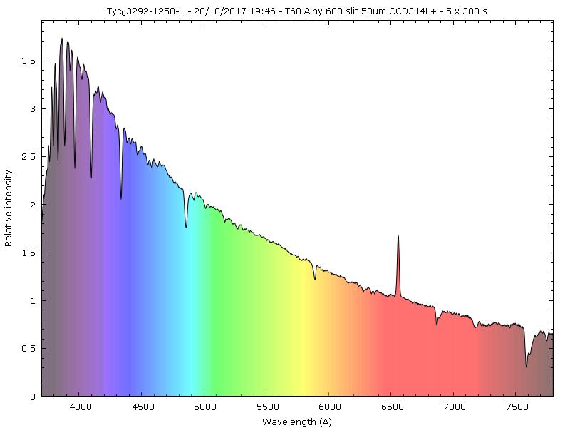 Observation spectro d'étoiles Be faibles au T60 du Pic _tyc_010